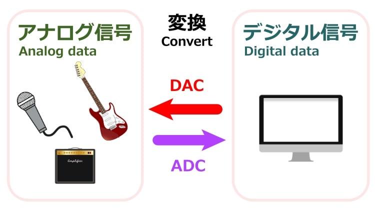オーディオインターフェイス_アナログデジタル変換について