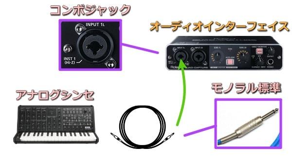 アナログシンセとオーディオインターフェイスの接続