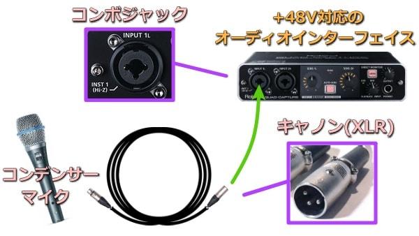 コンデンサーマイクとオーディオインターフェイスの接続