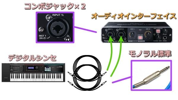 デジタルシンセとオーディオインターフェイスの接続