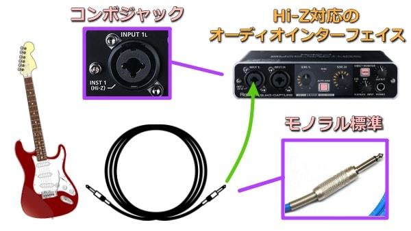 ギターとオーディオインターフェイスの接続