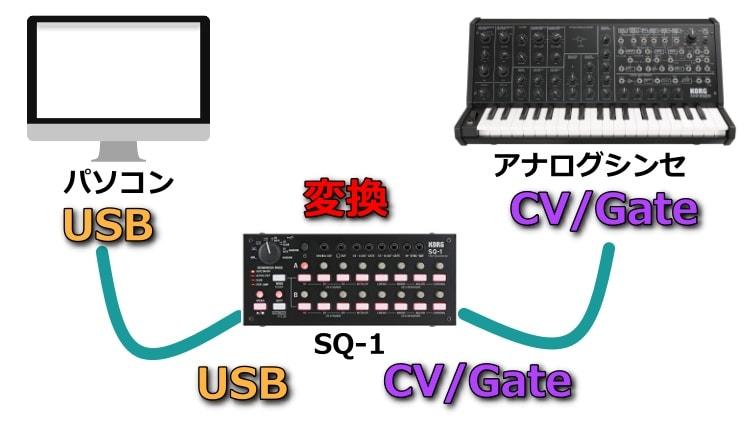 CV/GateをSQ-1でUSBに変換してパソコンに接続する。