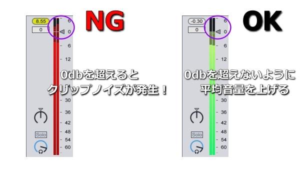0dbを超えてクリップノイズが発生しないように調整して平均音量を上げる。