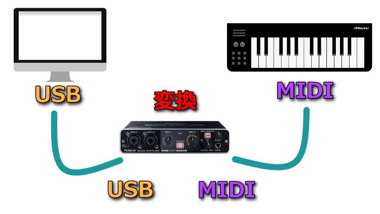 MIDIをUSBに変換してパソコンに接続する。