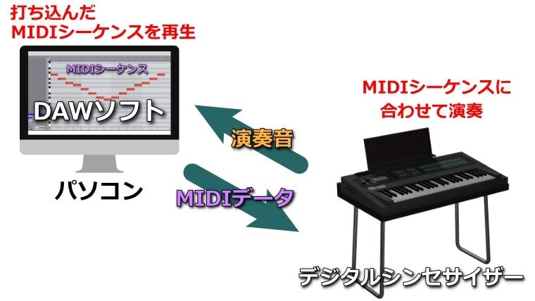 MIDIシーケンスで外部接続機器を演奏し、演奏音を録音出来る。