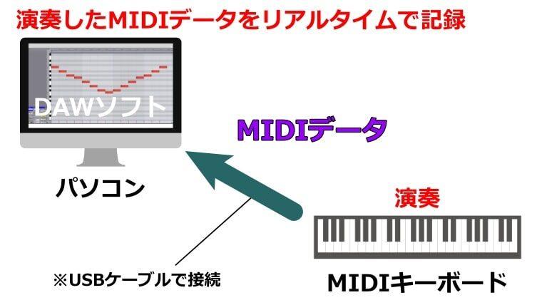 MIDIキーボードの演奏データをDAWでリアルタイム記録