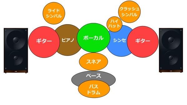 スピーカーを正面から見たときの音の定位(上下左右)