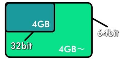 64bit OSは4GB以上のメモリを有効に使える