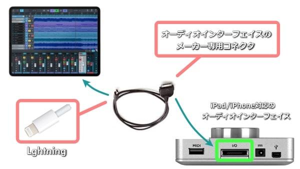 パソコンとオーディオインターフェイスをlightningで接続する