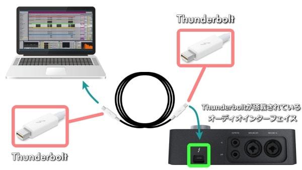 パソコンとオーディオインターフェイスをThunderboltで接続する