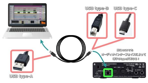 パソコンとオーディオインターフェイスをUSBで接続する