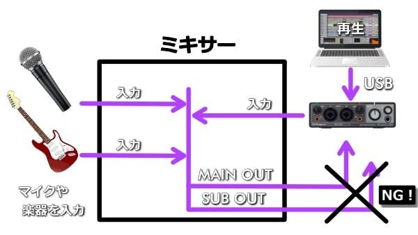 MAIN OUTやSUB OUTをオーディオインターフェイスに接続するのはNG
