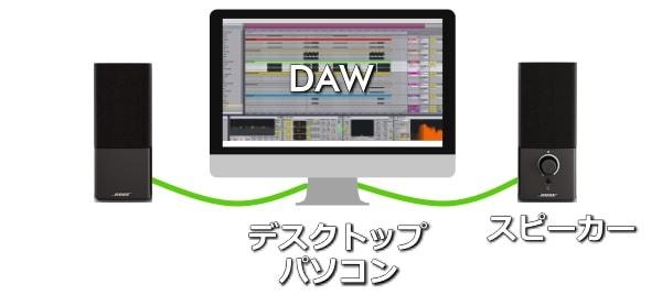DTMのミニマム構成_デスクトップパソコンとスピーカー