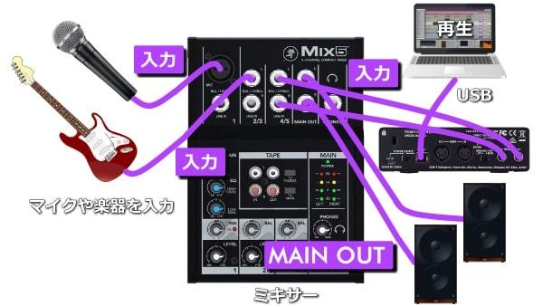 マイクや楽器とオーディオインターフェイスをミキサーに入力し、スピーカーに出力する_接続構成例