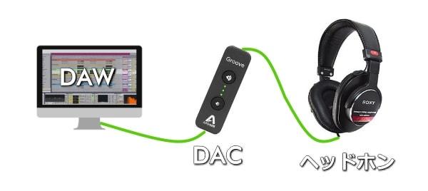 構成例①ヘッドホン+DAC(デジタルアナログ変換)