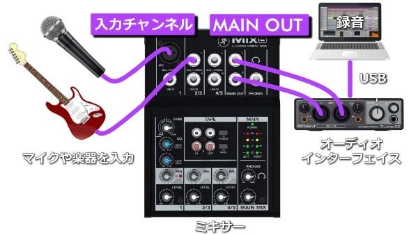 マイクや楽器をミキサーに入力し、オーディオインターフェイスに出力して録音する_接続構成例
