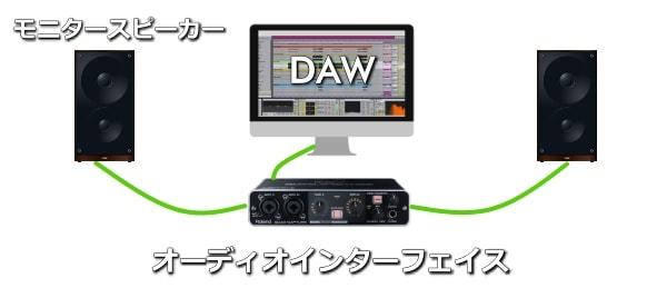 構成例②モニタースピーカー+オーディオインターフェイス
