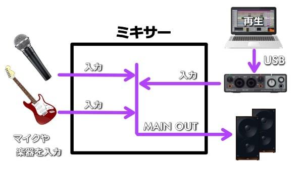 マイクや楽器とオーディオインターフェイスをミキサーに入力し、スピーカーに出力する_音の流れイメージ図