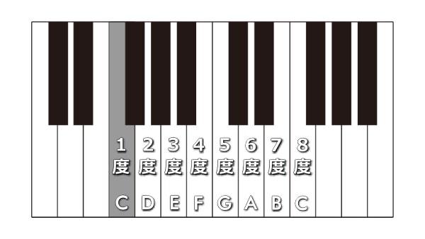 音程_度数