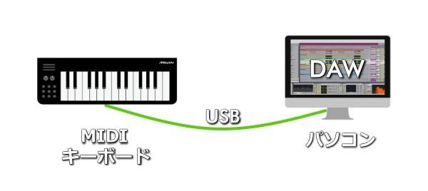 MIDIキーボードはUSBでパソコンに取り込む