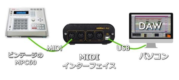 ビンテージのMPC60はMIDIインターフェイス経由でパソコンに取り込む