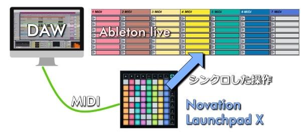 NOVATION Launchpad XでAbleton liveとシンクロした操作が出来る