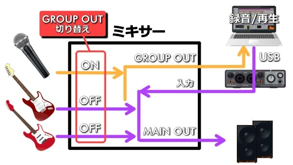 GROUP OUTの切り替え