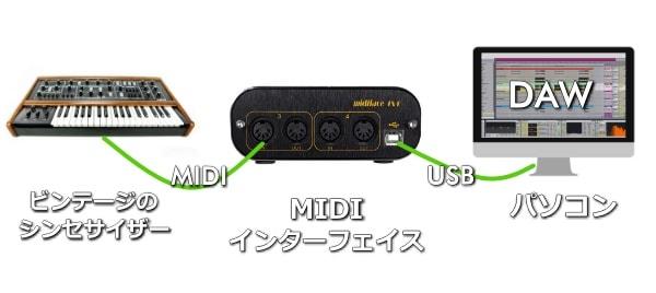 ビンテージのシンセサイザーはMIDIインターフェイス経由でパソコンに取り込む