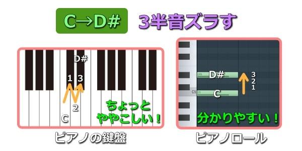 鍵盤とピアノロールの違い