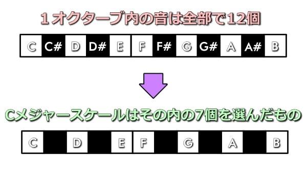 スケールは12個の音から7個を選んだもの