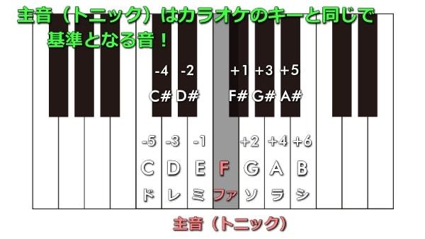 主音(トニック)はカラオケのキーと同じで基準となる音
