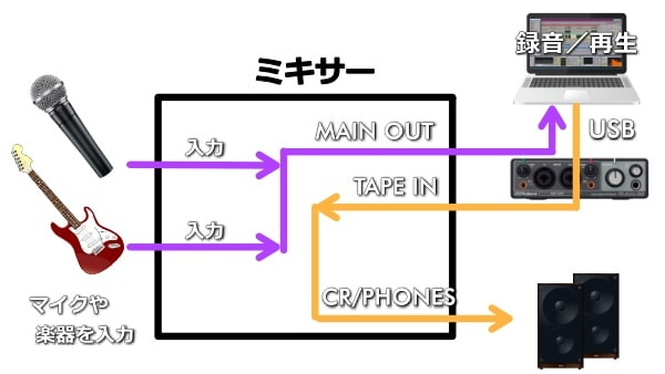 TAPE IN、TAPE OUTを使う