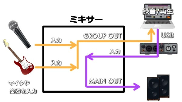 GROUP OUTを使う