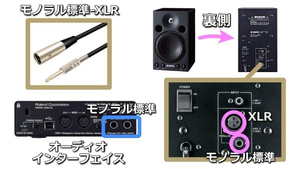 オーディオインターフェイスとスピーカーの接続