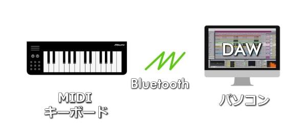 MIDIキーボードはBluetoothでパソコンに取り込む