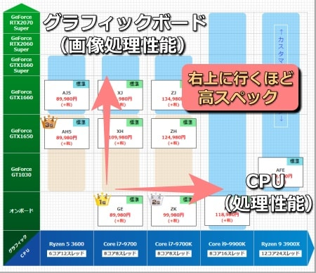 ドスパラ_デスクトップ_CPU性能