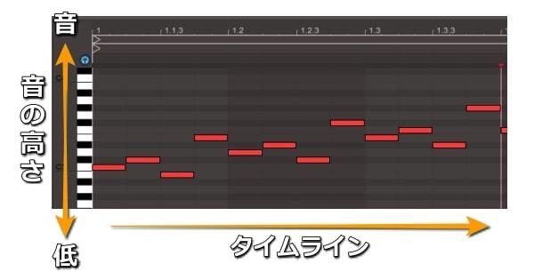ピアノロールの見方