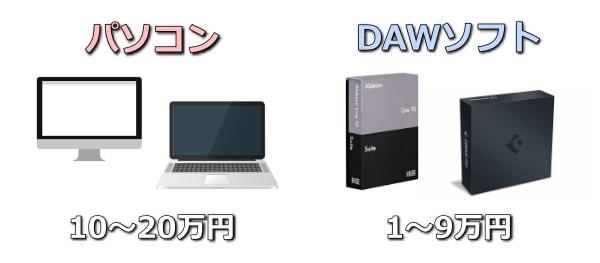 パソコンとDAWソフトの相場