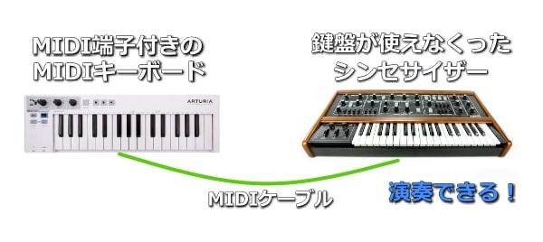 MIDI端子付きのMIDIキーボードでシンセサイザーを演奏