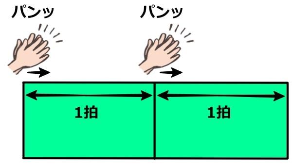 BPMと拍の関係2