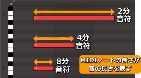 MIDIノートの長さは音符の長さを表す