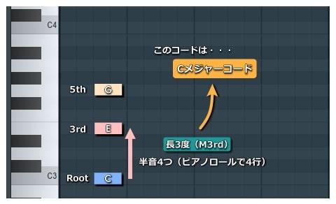 ピアノロール_Cメジャーコード