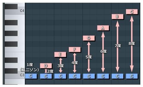 ピアノロール_Cメジャースケール_度数