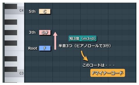 ピアノロール_Fマイナーコード