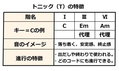 トニック(T)の特徴