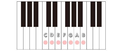 メジャースケール_ピアノ