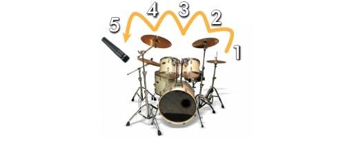 ドラムをマイク1本でパーツ毎に録音する。