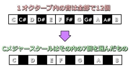 7音スケールは12個の音から7個を選んだもの