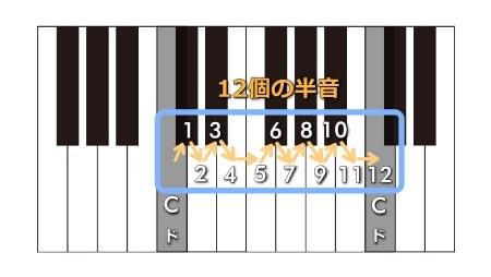 1オクターブ内には12個の半音がある。